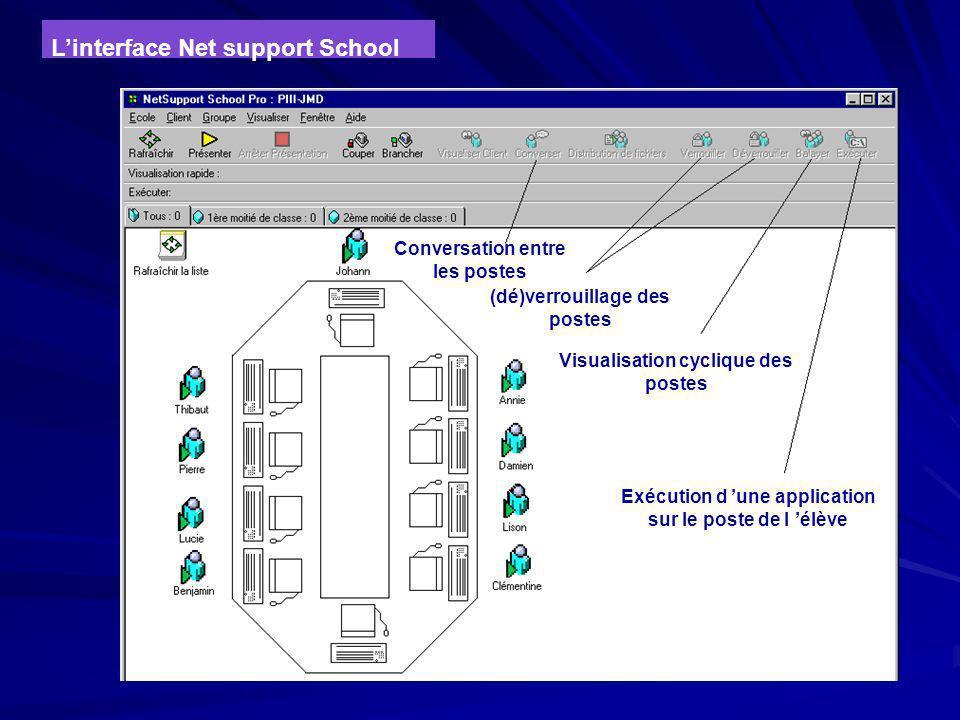 Les fonctionnalités de l'interface Par rapport à un seul élève : Visualiser l'écran d'un élève sur le poste du professeur Diffuser un message à un élè