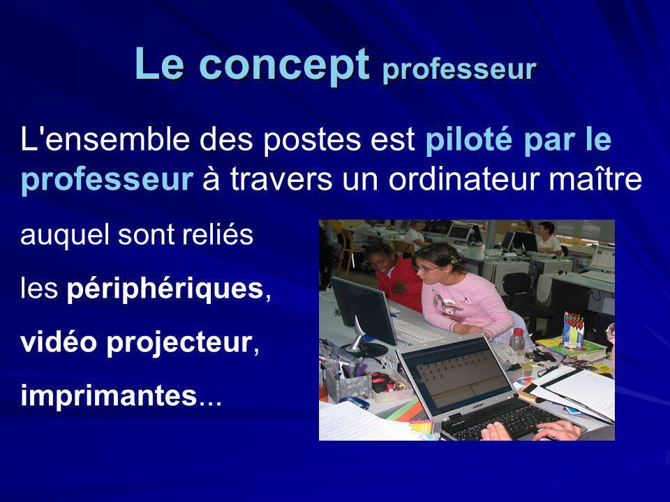 Le concept professeur L ensemble des postes est piloté par le professeur à travers un ordinateur maître auquel sont reliés les périphériques, vidéo projecteur, imprimantes...