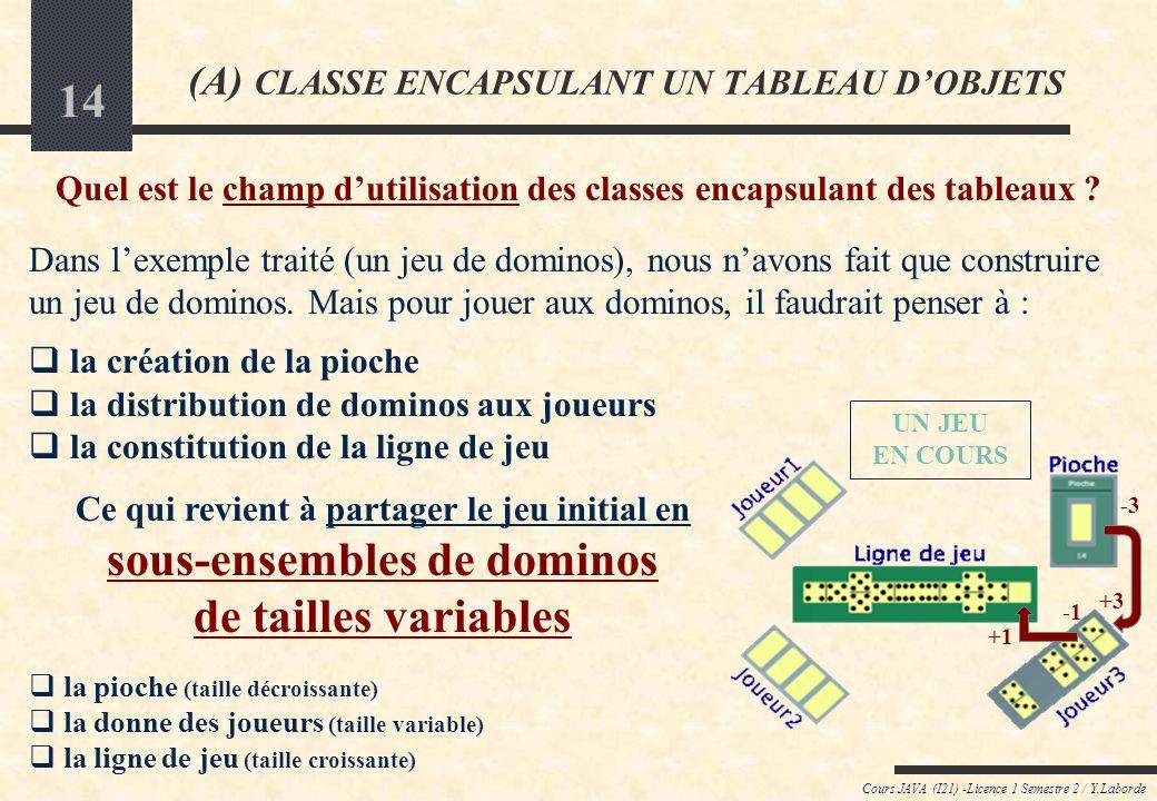 13 Cours JAVA (I21) -Licence 1 Semestre 2 / Y.Laborde OBJECTIFS DU PARADIGME ORIENTÉ-OBJET Ce que nous venons de mettre en œuvre est en parfait accord avec lobjectif du paradigme Orienté-Objet : Un problème étant posé : le décomposer en plusieurs petites entités plus simples (classes) : => faire apparaître des classes dobjets bien ciblées >>> leurs donner le maximum dautonomie (en évitant quelles délèguent à dautres ce quelles peuvent faire) >>> leurs permettre dêtre manipulées extérieurement le plus facilement possible (en les dotant de méthodes dinstance utiles à la résolution globale) résoudre le problème global posé en faisant interagir ces entités entre elles : => ici, il ne sagit plus que de manipuler les entités depuis lextérieur