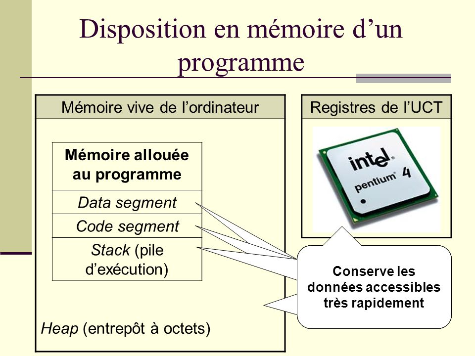 Résumé des choix demplacement Variable Externe Locale Permanente (data segment) Pile (stack) Registres Emplacement en mémoireVisibilité Permanente (data segment)