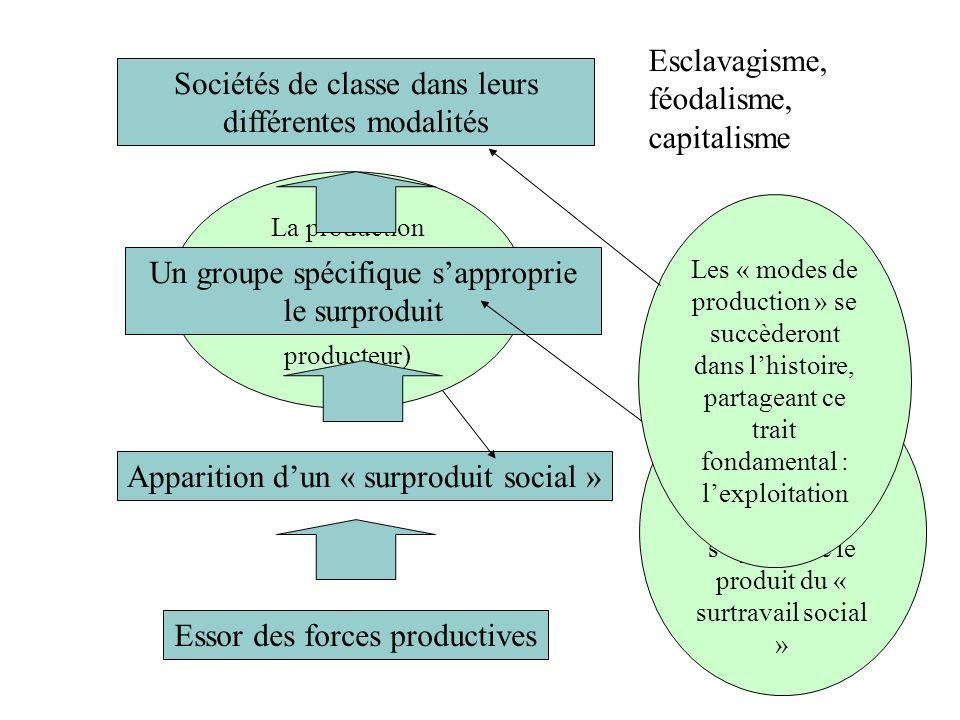 Essor des forces productives Apparition dun « surproduit social » La production dépasse le « produit nécessaire » (à la subsistance du producteur) Un
