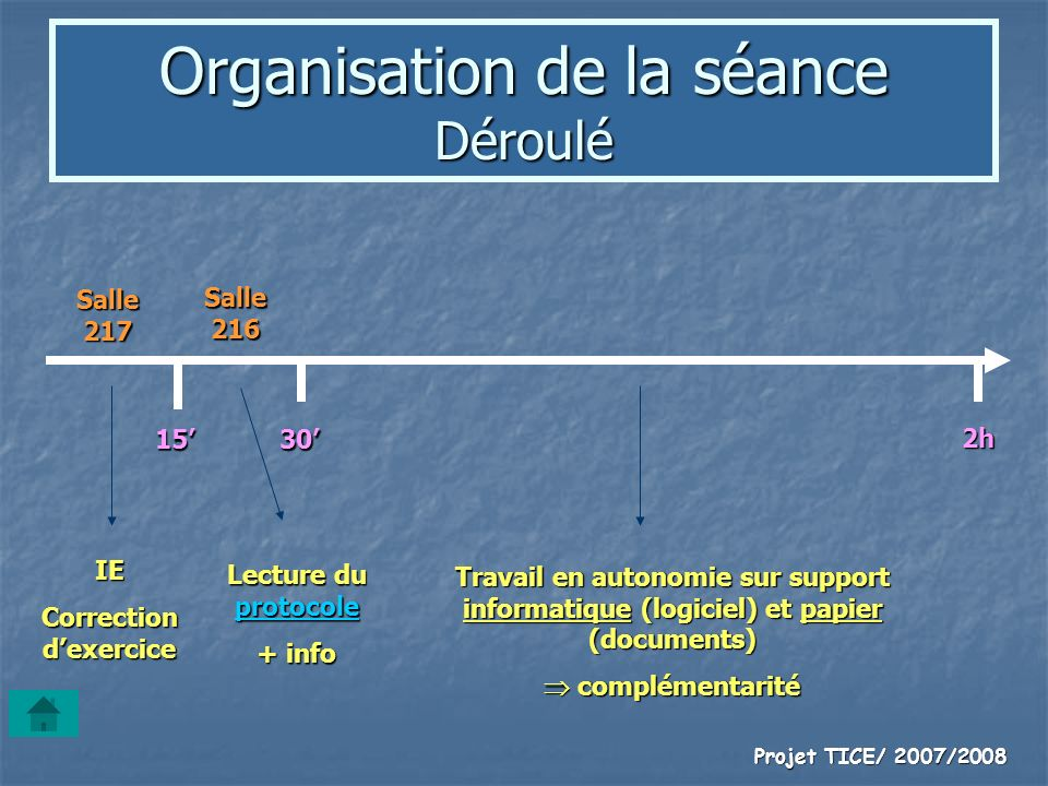 Projet TICE/ 2007/2008 Organisation de la séance Déroulé IE Correction dexercice Salle 217 Lecture du protocole protocole + info Salle 216 1530 2h Tra