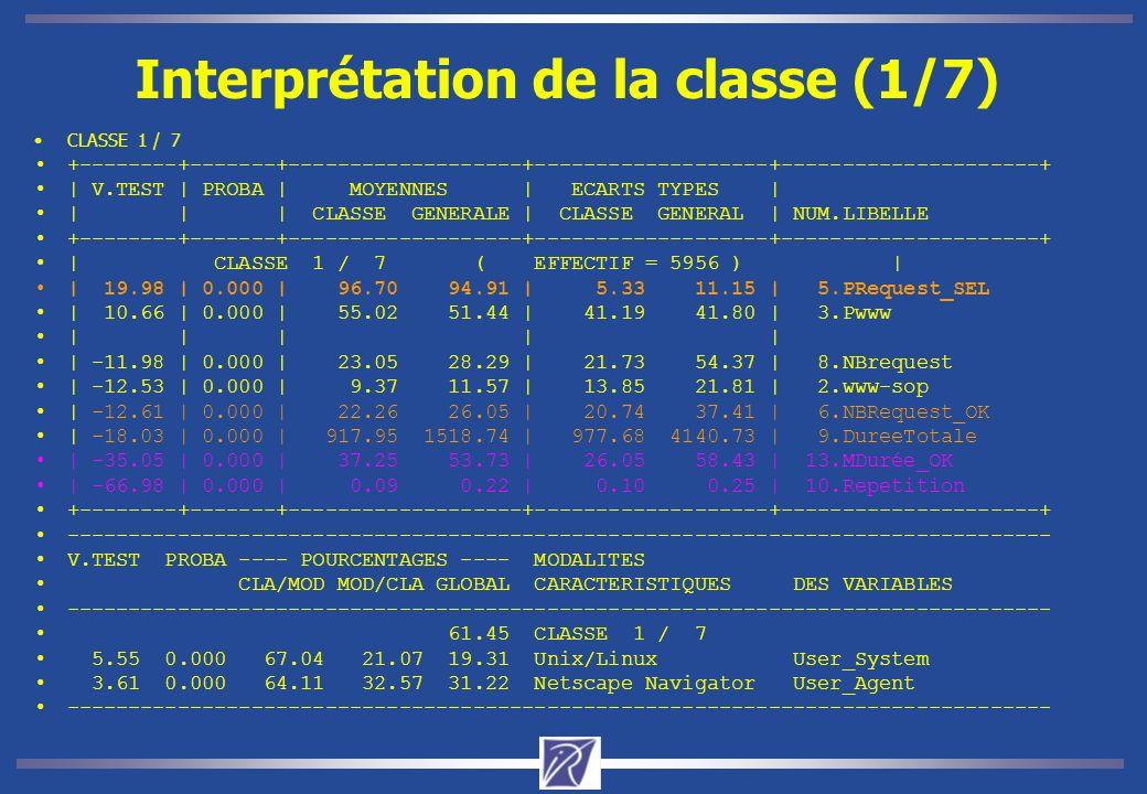 Interprétation de la classe (1/7) CLASSE 1 / 7 +--------+-------+-------------------+-------------------+---------------------+ | V.TEST | PROBA | MOYENNES | ECARTS TYPES | | | | CLASSE GENERALE | CLASSE GENERAL | NUM.LIBELLE +--------+-------+-------------------+-------------------+---------------------+ | CLASSE 1 / 7 ( EFFECTIF = 5956 ) | | 19.98 | 0.000 | 96.70 94.91 | 5.33 11.15 | 5.PRequest_SEL | 10.66 | 0.000 | 55.02 51.44 | 41.19 41.80 | 3.Pwww | | | | | | -11.98 | 0.000 | 23.05 28.29 | 21.73 54.37 | 8.NBrequest | -12.53 | 0.000 | 9.37 11.57 | 13.85 21.81 | 2.www-sop | -12.61 | 0.000 | 22.26 26.05 | 20.74 37.41 | 6.NBRequest_OK | -18.03 | 0.000 | 917.95 1518.74 | 977.68 4140.73 | 9.DureeTotale | -35.05 | 0.000 | 37.25 53.73 | 26.05 58.43 | 13.MDurée_OK | -66.98 | 0.000 | 0.09 0.22 | 0.10 0.25 | 10.Repetition +--------+-------+-------------------+-------------------+---------------------+ -------------------------------------------------------------------------------- V.TEST PROBA ---- POURCENTAGES ---- MODALITES CLA/MOD MOD/CLA GLOBAL CARACTERISTIQUES DES VARIABLES -------------------------------------------------------------------------------- 61.45 CLASSE 1 / 7 5.55 0.000 67.04 21.07 19.31 Unix/Linux User_System 3.61 0.000 64.11 32.57 31.22 Netscape Navigator User_Agent --------------------------------------------------------------------------------