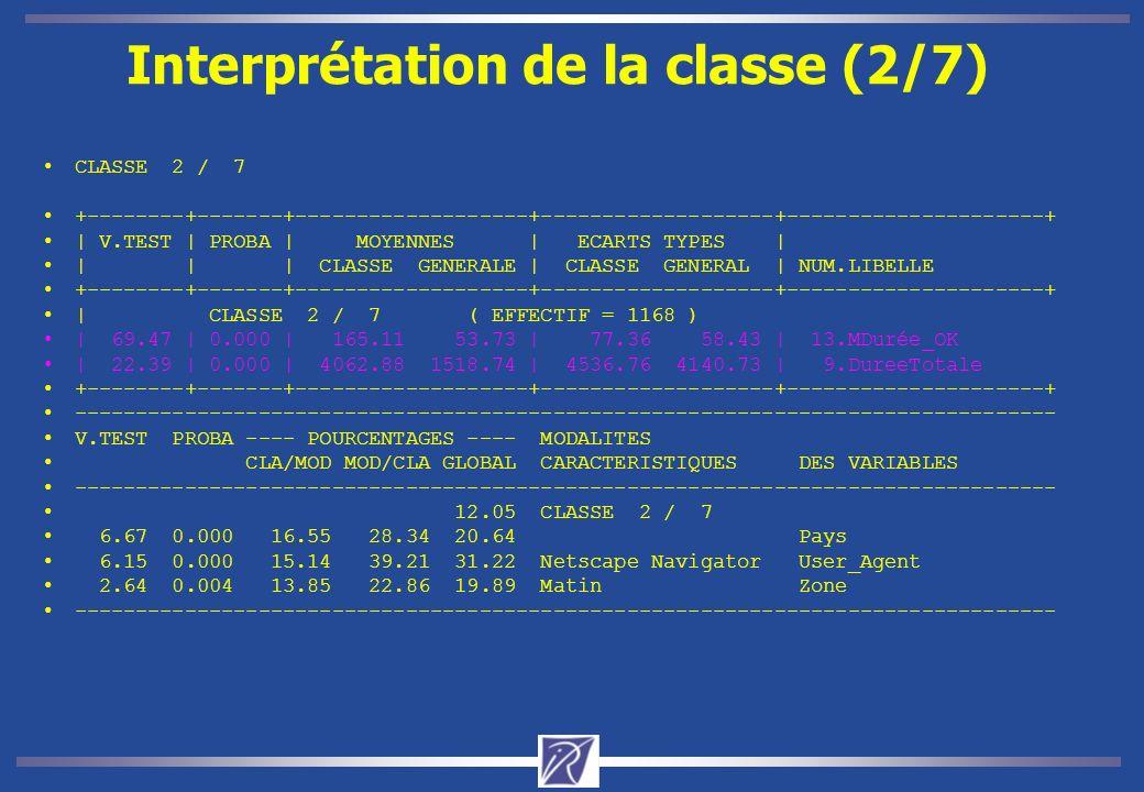Interprétation de la classe (2/7) CLASSE 2 / 7 +--------+-------+-------------------+-------------------+---------------------+ | V.TEST | PROBA | MOYENNES | ECARTS TYPES | | | | CLASSE GENERALE | CLASSE GENERAL | NUM.LIBELLE +--------+-------+-------------------+-------------------+---------------------+ | CLASSE 2 / 7 ( EFFECTIF = 1168 ) | 69.47 | 0.000 | 165.11 53.73 | 77.36 58.43 | 13.MDurée_OK | 22.39 | 0.000 | 4062.88 1518.74 | 4536.76 4140.73 | 9.DureeTotale +--------+-------+-------------------+-------------------+---------------------+ -------------------------------------------------------------------------------- V.TEST PROBA ---- POURCENTAGES ---- MODALITES CLA/MOD MOD/CLA GLOBAL CARACTERISTIQUES DES VARIABLES -------------------------------------------------------------------------------- 12.05 CLASSE 2 / 7 6.67 0.000 16.55 28.34 20.64 Pays 6.15 0.000 15.14 39.21 31.22 Netscape Navigator User_Agent 2.64 0.004 13.85 22.86 19.89 Matin Zone --------------------------------------------------------------------------------