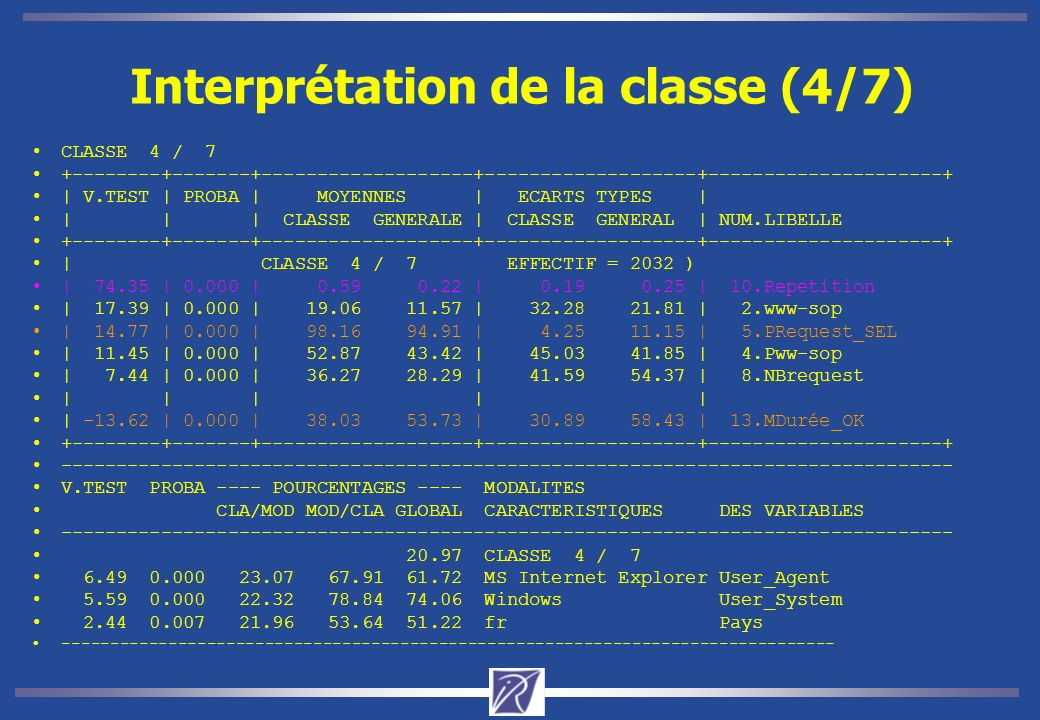 Interprétation de la classe (4/7) CLASSE 4 / 7 +--------+-------+-------------------+-------------------+---------------------+ | V.TEST | PROBA | MOYENNES | ECARTS TYPES | | | | CLASSE GENERALE | CLASSE GENERAL | NUM.LIBELLE +--------+-------+-------------------+-------------------+---------------------+ | CLASSE 4 / 7 EFFECTIF = 2032 ) | 74.35 | 0.000 | 0.59 0.22 | 0.19 0.25 | 10.Repetition | 17.39 | 0.000 | 19.06 11.57 | 32.28 21.81 | 2.www-sop | 14.77 | 0.000 | 98.16 94.91 | 4.25 11.15 | 5.PRequest_SEL | 11.45 | 0.000 | 52.87 43.42 | 45.03 41.85 | 4.Pww-sop | 7.44 | 0.000 | 36.27 28.29 | 41.59 54.37 | 8.NBrequest | | | | | | -13.62 | 0.000 | 38.03 53.73 | 30.89 58.43 | 13.MDurée_OK +--------+-------+-------------------+-------------------+---------------------+ -------------------------------------------------------------------------------- V.TEST PROBA ---- POURCENTAGES ---- MODALITES CLA/MOD MOD/CLA GLOBAL CARACTERISTIQUES DES VARIABLES -------------------------------------------------------------------------------- 20.97 CLASSE 4 / 7 6.49 0.000 23.07 67.91 61.72 MS Internet Explorer User_Agent 5.59 0.000 22.32 78.84 74.06 Windows User_System 2.44 0.007 21.96 53.64 51.22 fr Pays --------------------------------------------------------------------------------