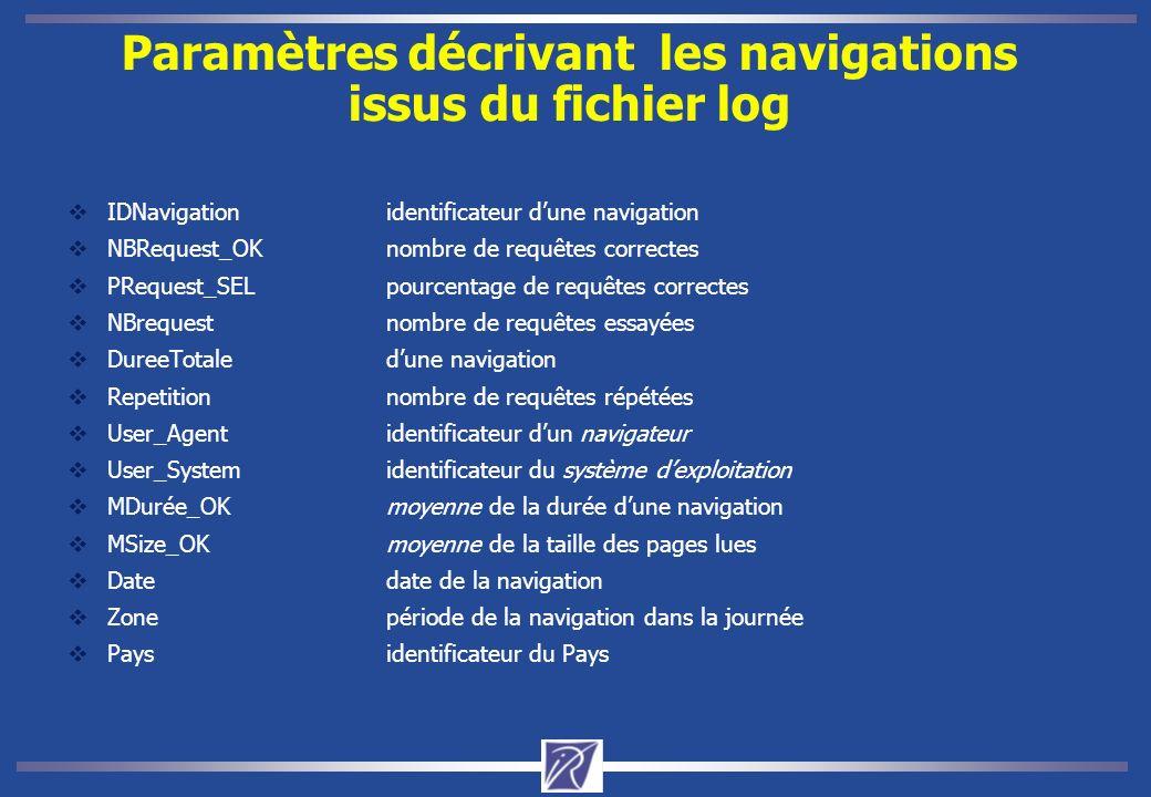 Paramètres décrivant les navigations issus du fichier log IDNavigationidentificateur dune navigation NBRequest_OKnombre de requêtes correctes PRequest_SELpourcentage de requêtes correctes NBrequestnombre de requêtes essayées DureeTotaledune navigation Repetitionnombre de requêtes répétées User_Agentidentificateur dun navigateur User_Systemidentificateur du système dexploitation MDurée_OKmoyenne de la durée dune navigation MSize_OKmoyenne de la taille des pages lues Datedate de la navigation Zonepériode de la navigation dans la journée Paysidentificateur du Pays