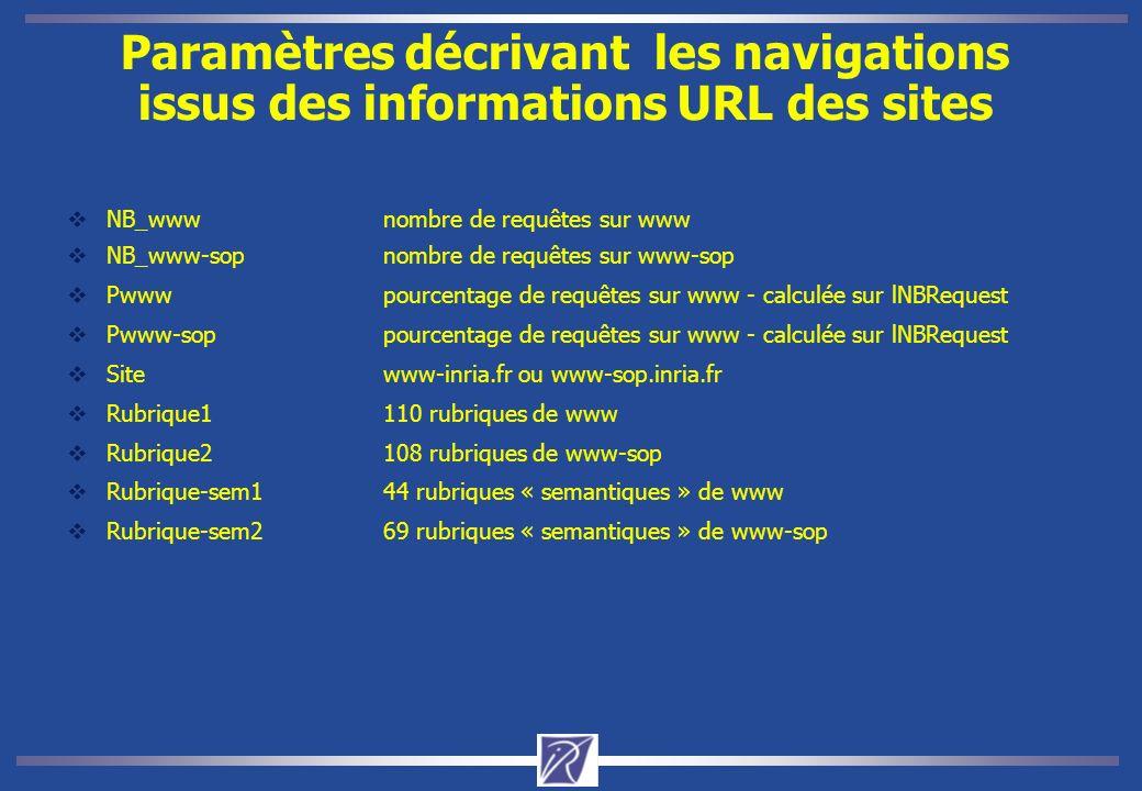 Structure du Site www 153 463 requêtes du site www correspondant à 44 Rubriques www-sop 129 076 requêtes du site www-sop correspondant aux 69 Rubriques Nous considérons seulement les navigations des sites du siège et de sophia 3969 navigations sur les 9700