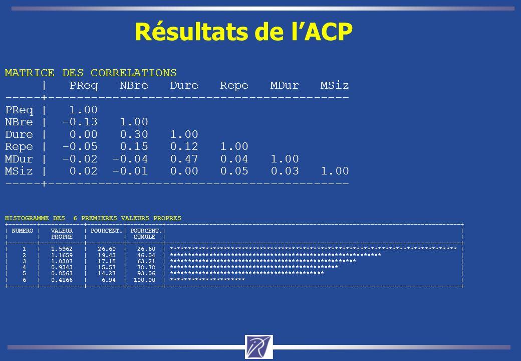 Facteurs 1 et 2 -- %I=46% Cercle des correlations Facteurs 1 et 2 -- %I=46% Variables actives Variables illustratives