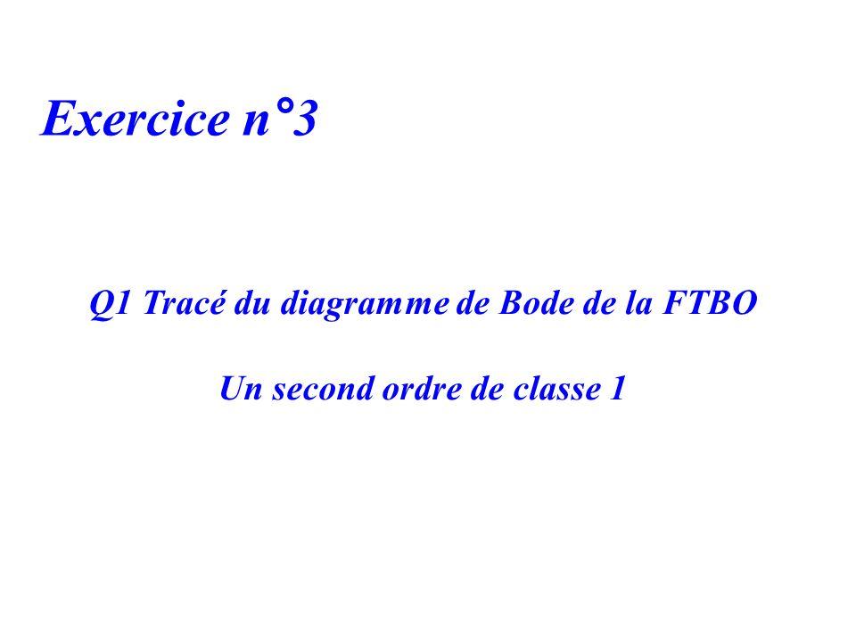 Exercice n°3 Q1 Tracé du diagramme de Bode de la FTBO Un second ordre de classe 1
