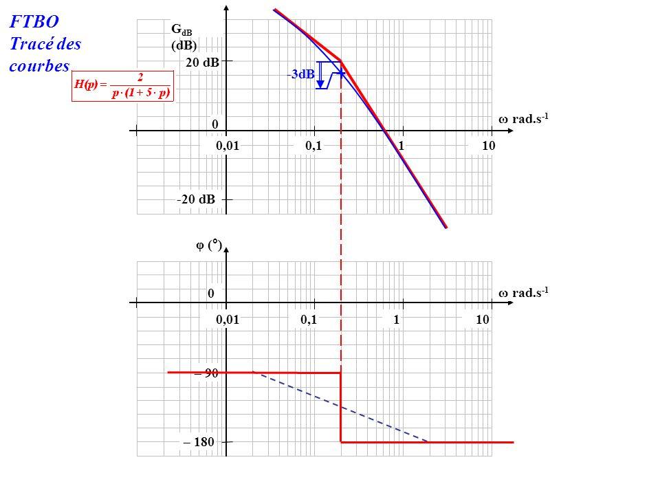 -20 dB 0 20 dB 100,010,11 φ (°) 0 G dB (dB) 100,010,11 ω rad.s -1 – 180 – 90 FTBO Tracé des courbes -3dB