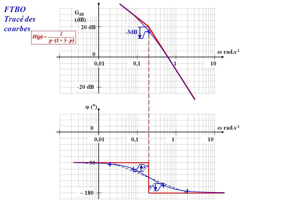 -20 dB 0 20 dB 100,010,11 φ (°) 0 G dB (dB) 100,010,11 ω rad.s -1 – 180 – 90 5° -3dB FTBO Tracé des courbes