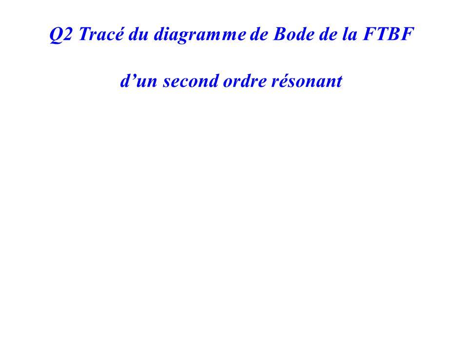 Q2 Tracé du diagramme de Bode de la FTBF dun second ordre résonant