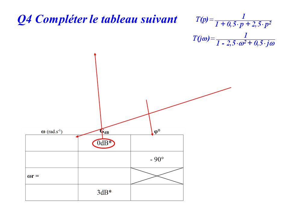 Q4 Compléter le tableau suivant G dB =20 log |T(jω)| = 0dB |T(jω)| = 1