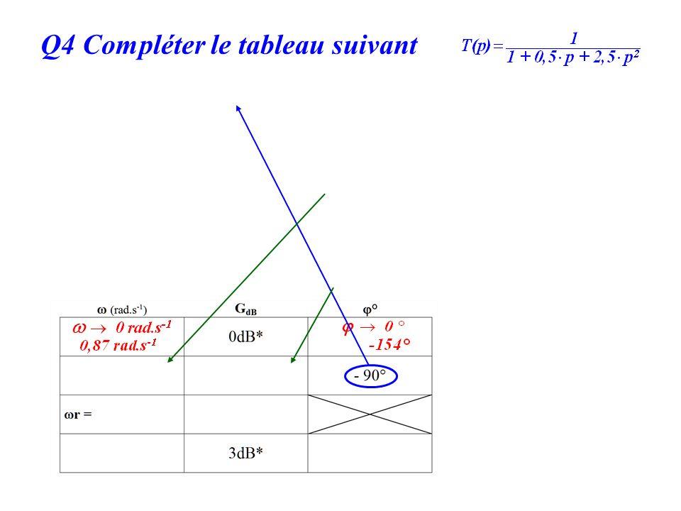 Q4 Compléter le tableau suivant On aura besoin de z et de ω 0 On identifie : G dB =20 log (1/2z )= 10dB