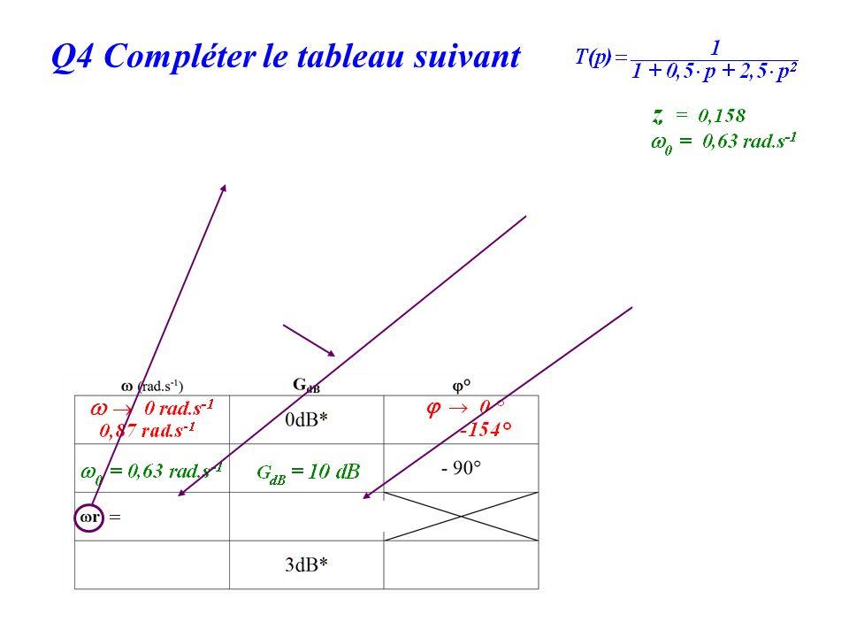 Q4 Compléter le tableau suivant On utilise la relation : Puis la relation : Q le facteur de surtension