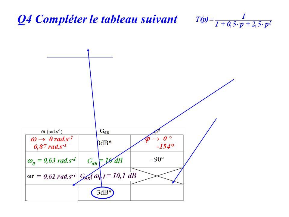 Q4 Compléter le tableau suivant G dB =20 log |T(jω)| = 3dB |T(jω)| = 10 3/20 =