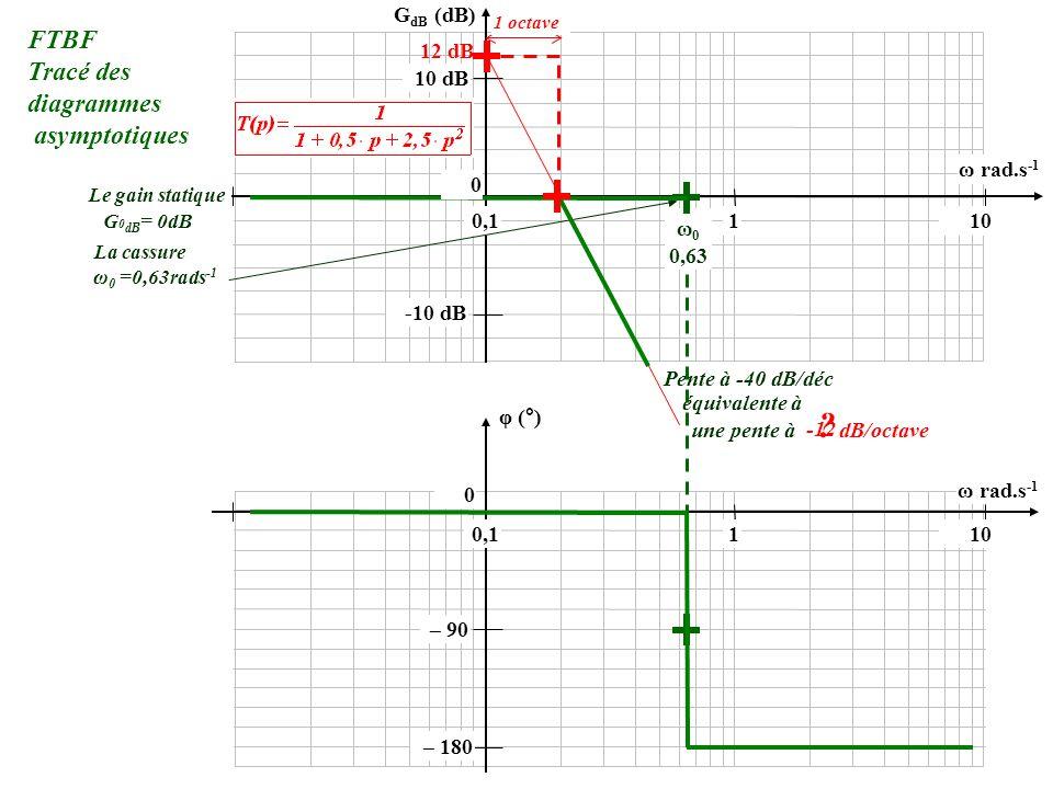 -10 dB 10 dB 0,1110 ω rad.s -1 ω 0 0,63 ω 0 =0,63rads -1 G 0 dB = 0dB Le gain statique La cassure Pente à -40 dB/déc équivalente à une pente à dB/octa