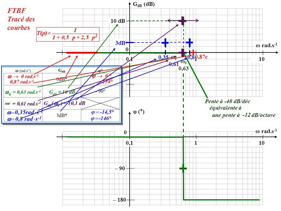0 10 dB 0,1110 φ (°) 0 G dB (dB) ω rad.s -1 – 180 – 90 ω 0 0,63 Pente à -40 dB/déc équivalente à une pente à dB/octave -12 FTBF Tracé des courbes 0,11