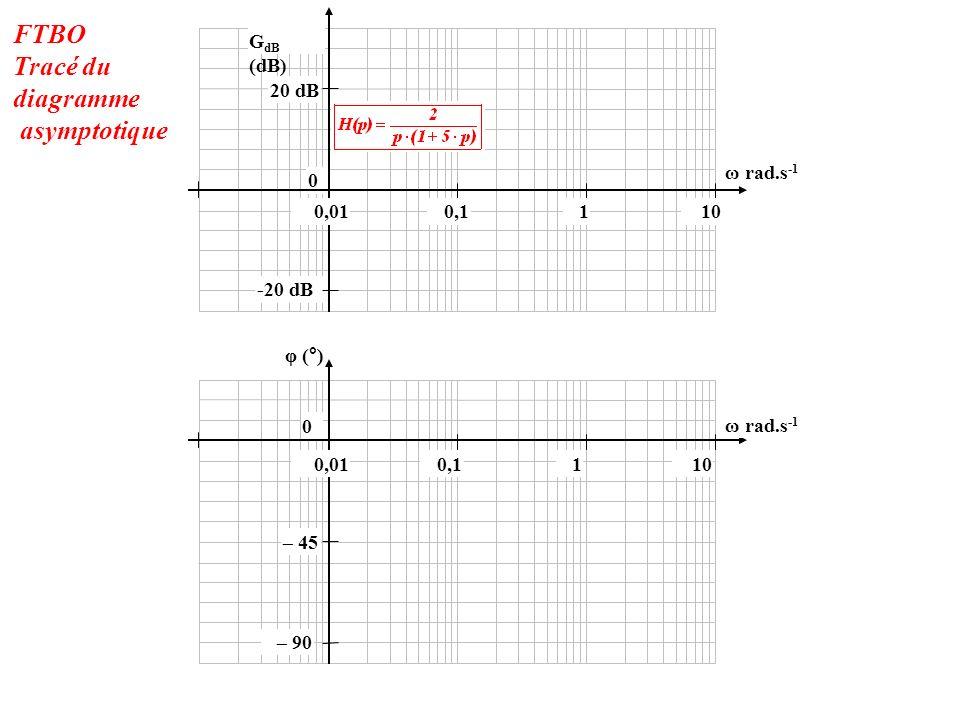 -20 dB 0 20 dB 100,010,11 φ (°) 0 – 90 – 45 G dB (dB) 100,010,11 ω rad.s -1 FTBO Tracé du diagramme asymptotique