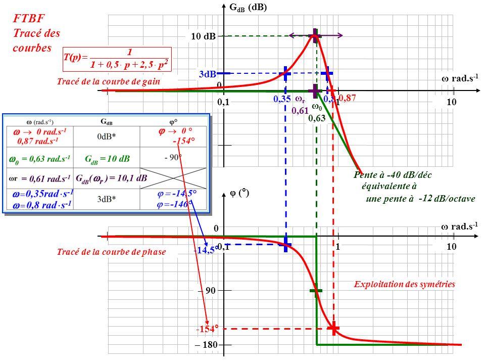 0 10 dB 0,1110 φ (°) 0 G dB (dB) ω rad.s -1 – 180 – 90 ω 0 0,63 Pente à -40 dB/déc équivalente à une pente à dB/octave -12 FTBF Tracé des courbes 0,1110 ω r 0,61 3dB 0,35 1 0,8 0,87 -154° -14,5° Exploitation des symétries Tracé de la courbe de phase Tracé de la courbe de gain