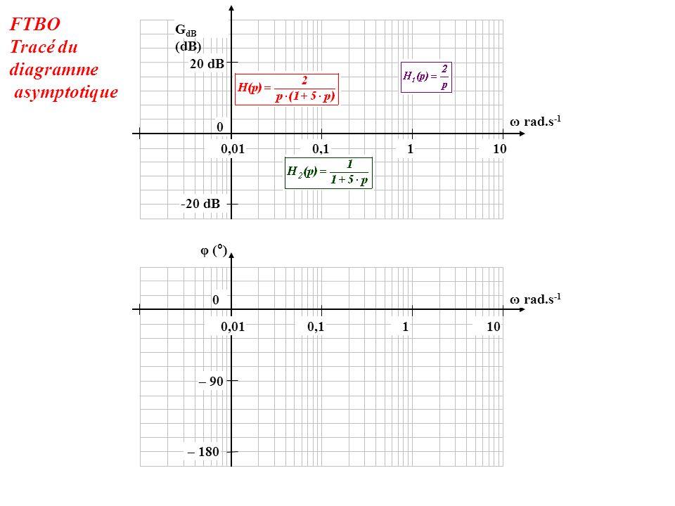 -20 dB 0 20 dB 100,010,11 φ (°) 0 – 180 – 90 G dB (dB) 100,010,11 ω rad.s -1 FTBO Tracé du diagramme asymptotique
