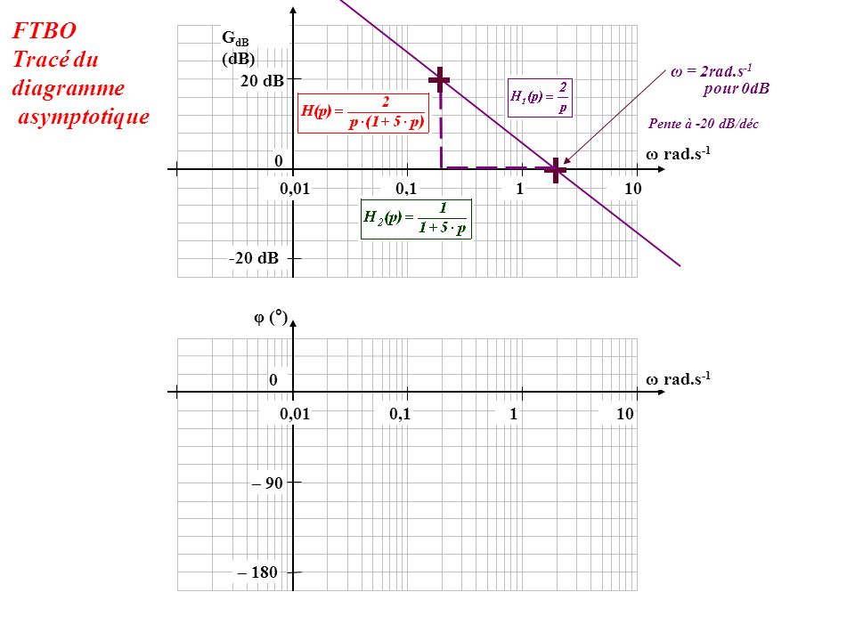 -20 dB 0 20 dB 100,010,11 φ (°) 0 G dB (dB) 100,010,11 ω rad.s -1 Pente à -20 dB/déc pour 0dB ω = 2rad.s -1 – 180 – 90 FTBO Tracé du diagramme asympto