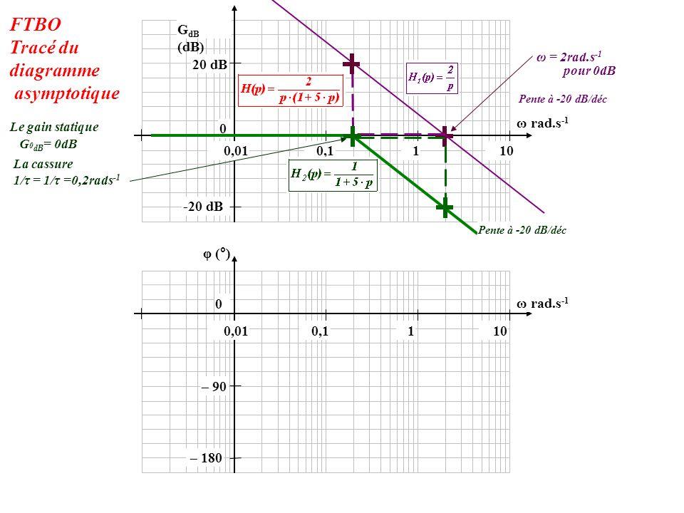 -20 dB 0 20 dB 100,010,11 φ (°) 0 G dB (dB) 100,010,11 ω rad.s -1 Pente à -20 dB/déc pour 0dB 1/τ = 1/τ =0,2rads -1 G 0 dB = 0dB Le gain statique La cassure Pente à -20 dB/déc – 180 – 90 FTBO Tracé du diagramme asymptotique ω = 2rad.s -1