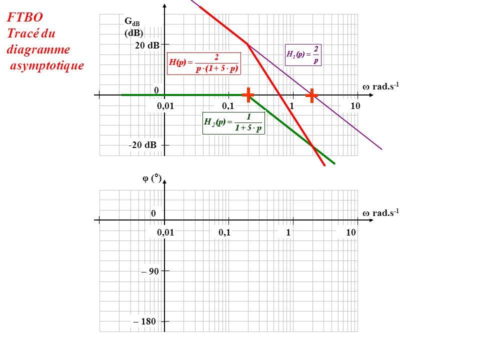 -20 dB 0 20 dB 100,010,11 φ (°) 0 G dB (dB) 100,010,11 ω rad.s -1 – 180 – 90 FTBO Tracé du diagramme asymptotique