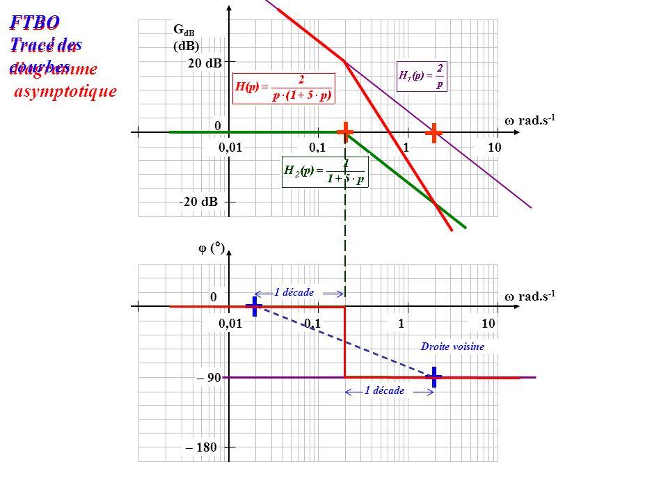 -20 dB 0 20 dB 100,010,11 φ (°) 0 G dB (dB) 100,010,11 ω rad.s -1 – 180 – 90 Droite voisine 1 décade FTBO Tracé du diagramme asymptotique FTBO Tracé des courbes