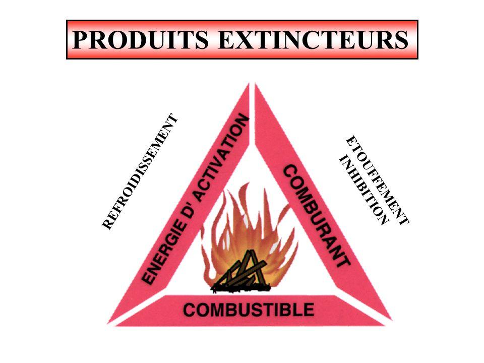 PRODUITS EXTINCTEURS HYDROCARBURES HALOGENES OU ANTI - OXYGENE Les gaz halogénés appelés « halons » sont toxiques ou corrosifs Agissent par : inhibiti