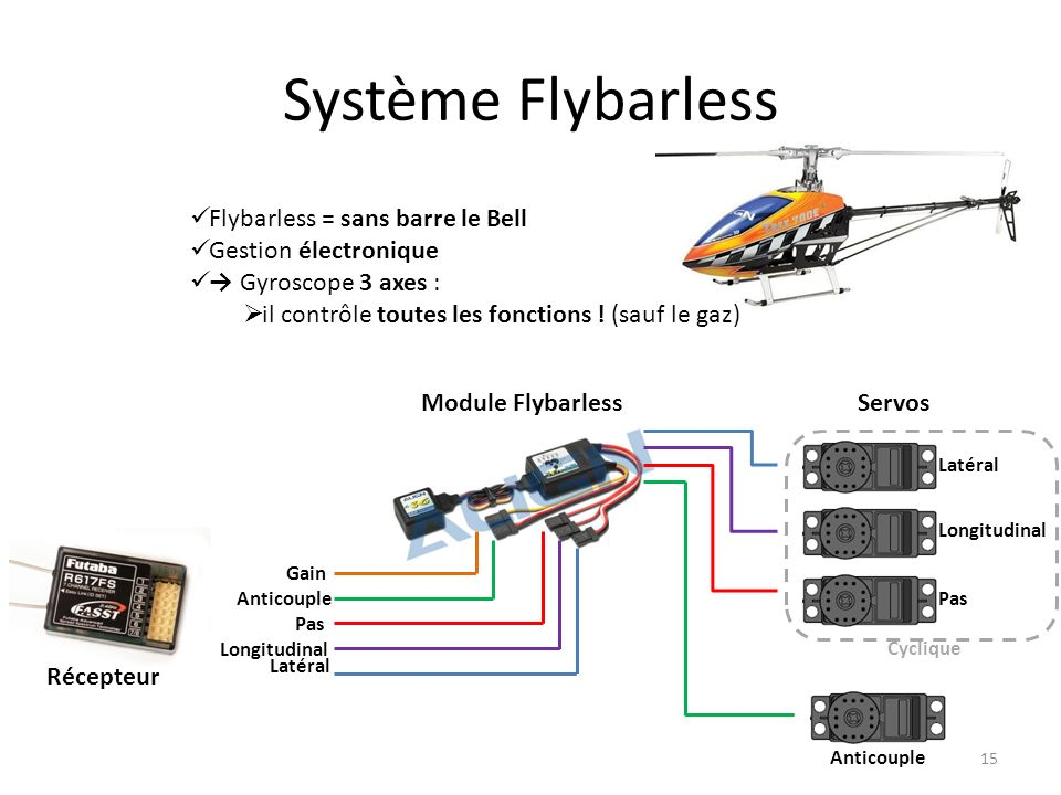 Système Flybarless 15 Flybarless = sans barre le Bell Gestion électronique Gyroscope 3 axes : il contrôle toutes les fonctions .
