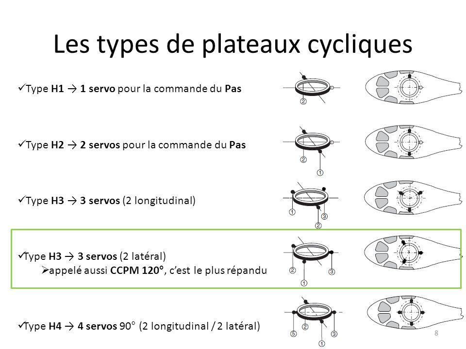 Comparatif plateaux cycliques 9 AvantagesInconvénients H1 1 servo / fonction réglages simples pas besoin de mixage électronique les servos travaillent plus 1 servo défectueux = une fonction en moins mixage mécanique H2.