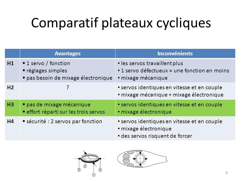 2 nde Partie: Lélectronique Régulateur de régime Gyroscope Système Flybarless 10