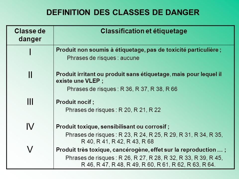 Classe de danger Classification et étiquetage I II III IV V Produit non soumis à étiquetage, pas de toxicité particulière ; Phrases de risques : aucune Produit irritant ou produit sans étiquetage, mais pour lequel il existe une VLEP ; Phrases de risques : R 36, R 37, R 38, R 66 Produit nocif ; Phrases de risques : R 20, R 21, R 22 Produit toxique, sensibilisant ou corrosif ; Phrases de risques : R 23, R 24, R 25, R 29, R 31, R 34, R 35, R 40, R 41, R 42, R 43, R 68 Produit très toxique, cancérogène, effet sur la reproduction … ; Phrases de risques : R 26, R 27, R 28, R 32, R 33, R 39, R 45, R 46, R 47, R 48, R 49, R 60, R 61, R 62, R 63, R 64.