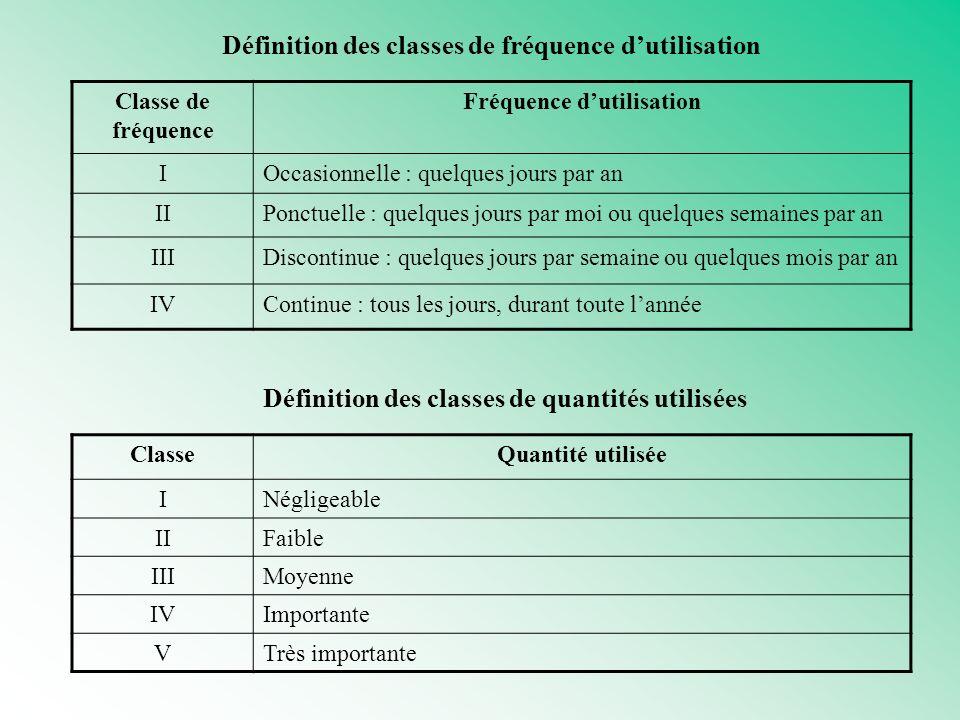 Définition des classes de fréquence dutilisation Classe de fréquence Fréquence dutilisation IOccasionnelle : quelques jours par an IIPonctuelle : quel