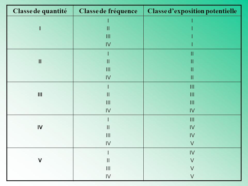Classe de quantitéClasse de fréquenceClasse dexposition potentielle I I II III IV IIIIIIII II I II III IV II III I II III IV III IV I II III IV III IV V V I II III IV V
