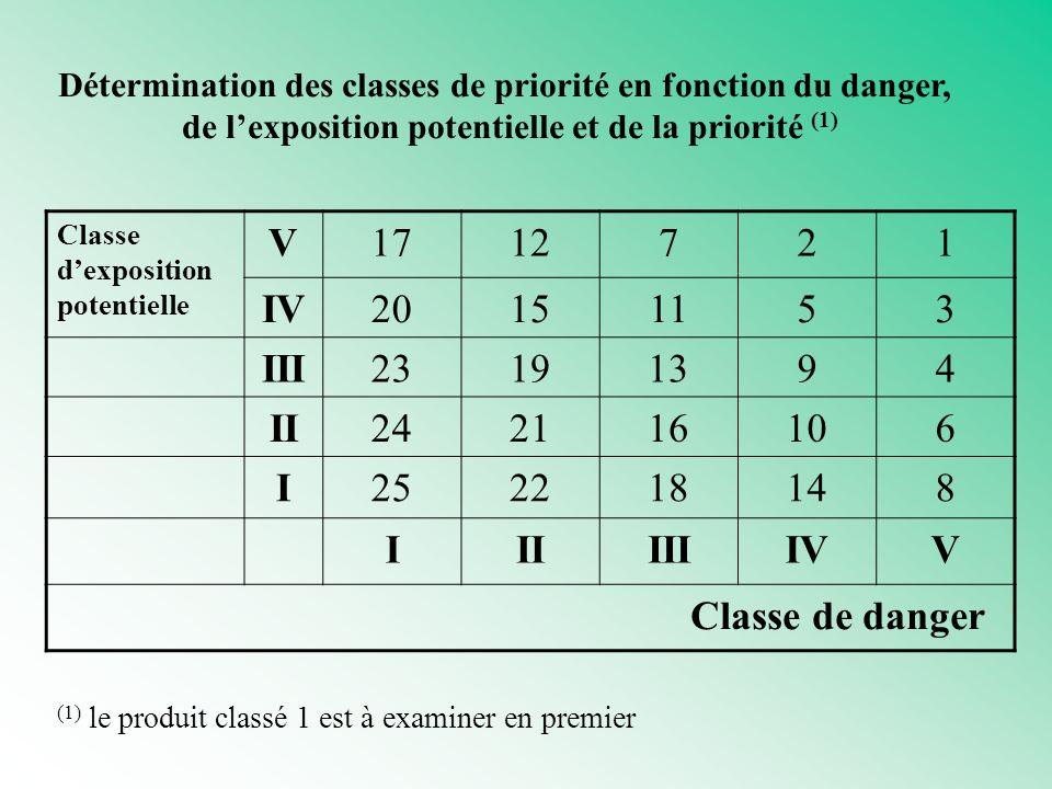 Détermination des classes de priorité en fonction du danger, de lexposition potentielle et de la priorité (1) Classe dexposition potentielle V1712721 IV20151153 III23191394 II242116106 I252218148 IIIIIIIVV Classe de danger (1) le produit classé 1 est à examiner en premier