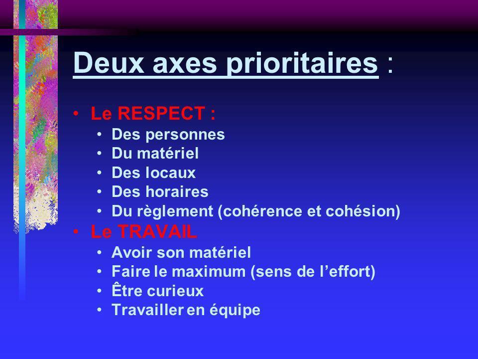Deux axes prioritaires : Le RESPECT : Des personnes Du matériel Des locaux Des horaires Du règlement (cohérence et cohésion) Le TRAVAIL Avoir son maté