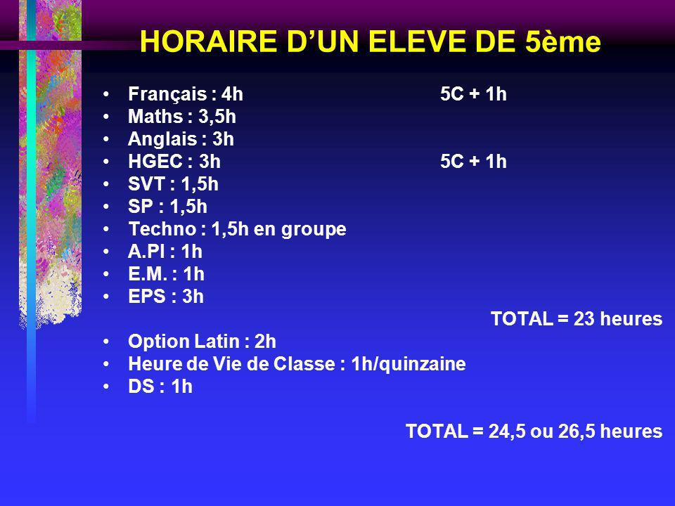HORAIRE DUN ELEVE DE 5ème Français : 4h5C + 1h Maths : 3,5h Anglais : 3h HGEC : 3h5C + 1h SVT : 1,5h SP : 1,5h Techno : 1,5h en groupe A.Pl : 1h E.M.