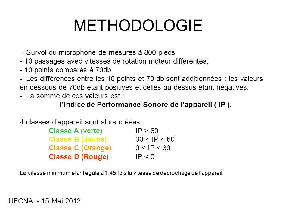 UFCNA - 15 Mai 2012 25 21 18 9 13 3 1 9 8 11 13 25+21+18+13+9+1-3-8-9-11-13 = 43 IP de cet avion : +43 EXEMPLE DE MESURES t/mn Db(A)