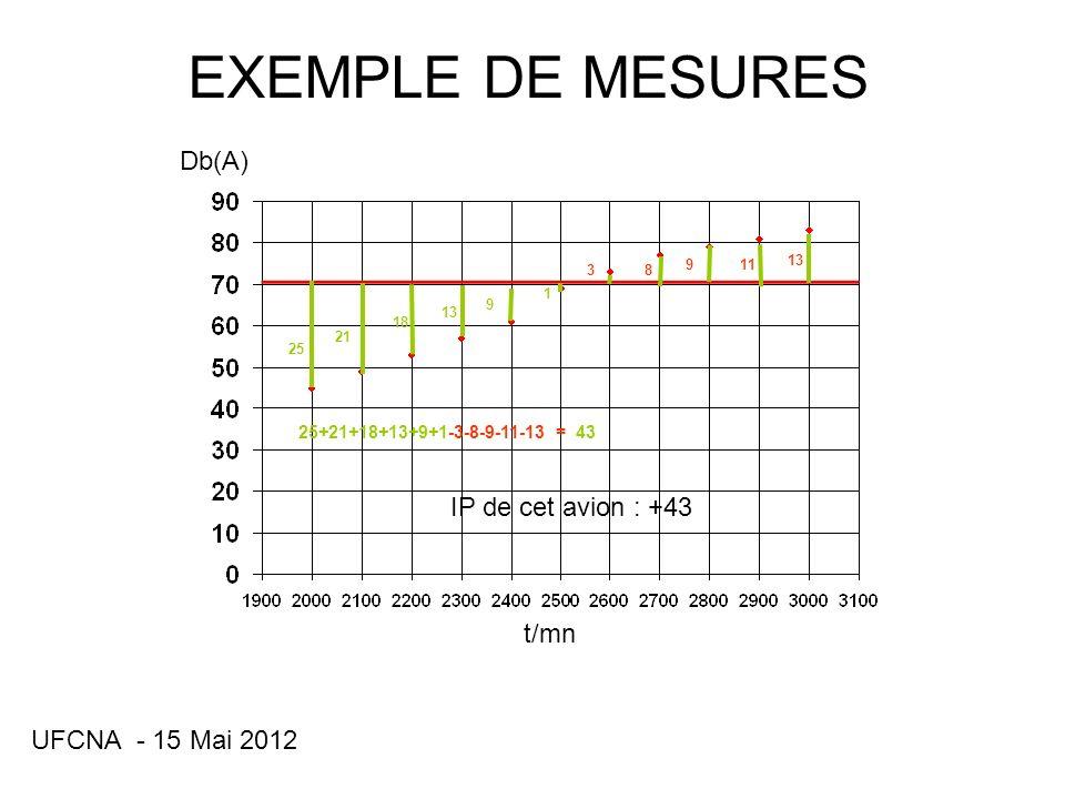 UFCNA - 15 Mai 2012 GENERALITES Les ULM, les hélicoptères et les appareils en kit ne sont pas classés.