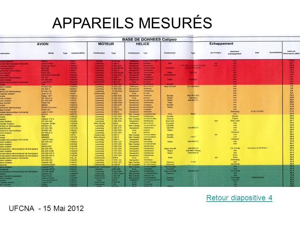 UFCNA - 15 Mai 2012 APPAREILS MESURÉS Retour diapositive 4