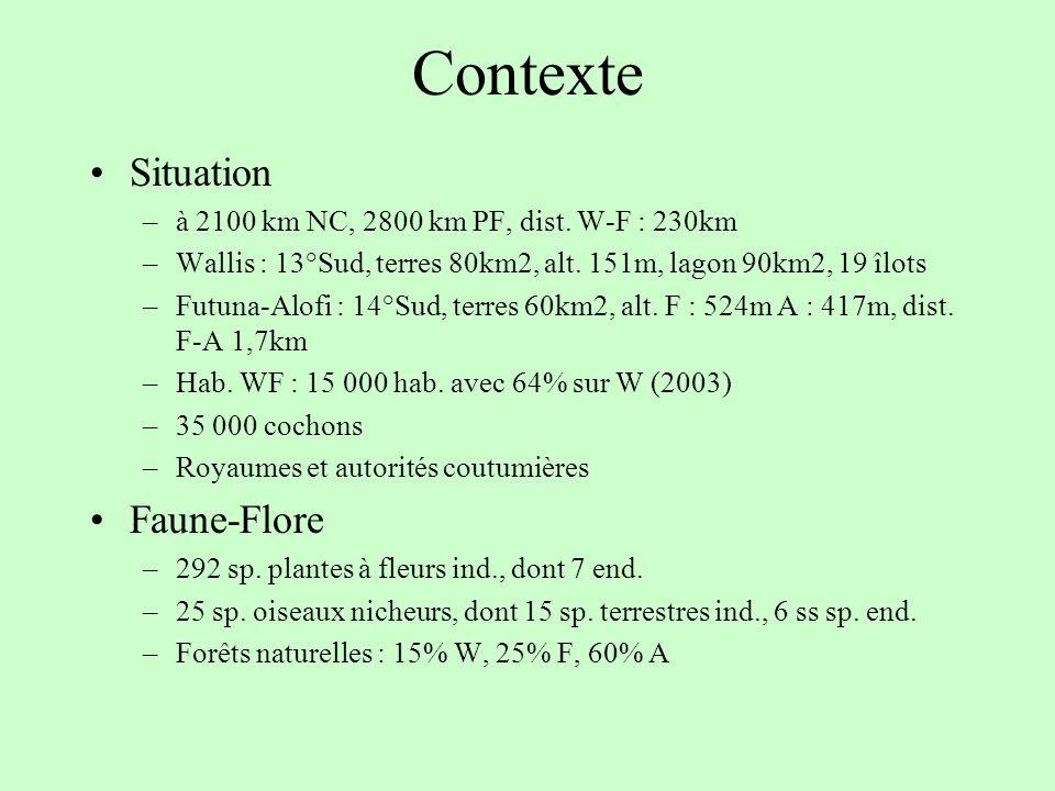 Contexte Situation –à 2100 km NC, 2800 km PF, dist. W-F : 230km –Wallis : 13°Sud, terres 80km2, alt. 151m, lagon 90km2, 19 îlots –Futuna-Alofi : 14°Su