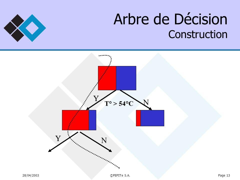 28/04/2003©PEPITe S.A.Page 13 Arbre de Décision Construction T° > 54°C YNY N