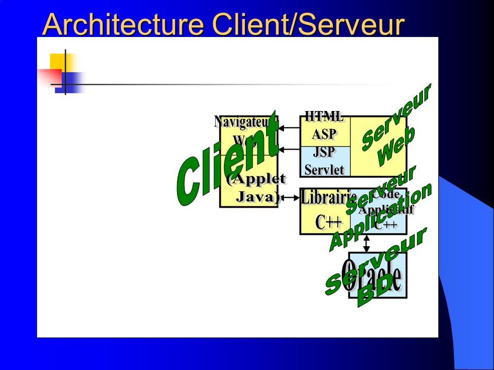 Architecture Client/Serveur réf: http://www.infobiogen.fr/services/zomit/ihm2000/presentation.htm