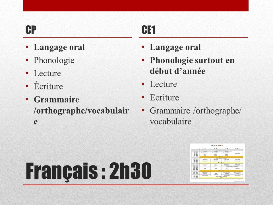 Français : 2h30 CP Langage oral Phonologie Lecture Écriture Grammaire /orthographe/vocabulair e CE1 Langage oral Phonologie surtout en début dannée Le