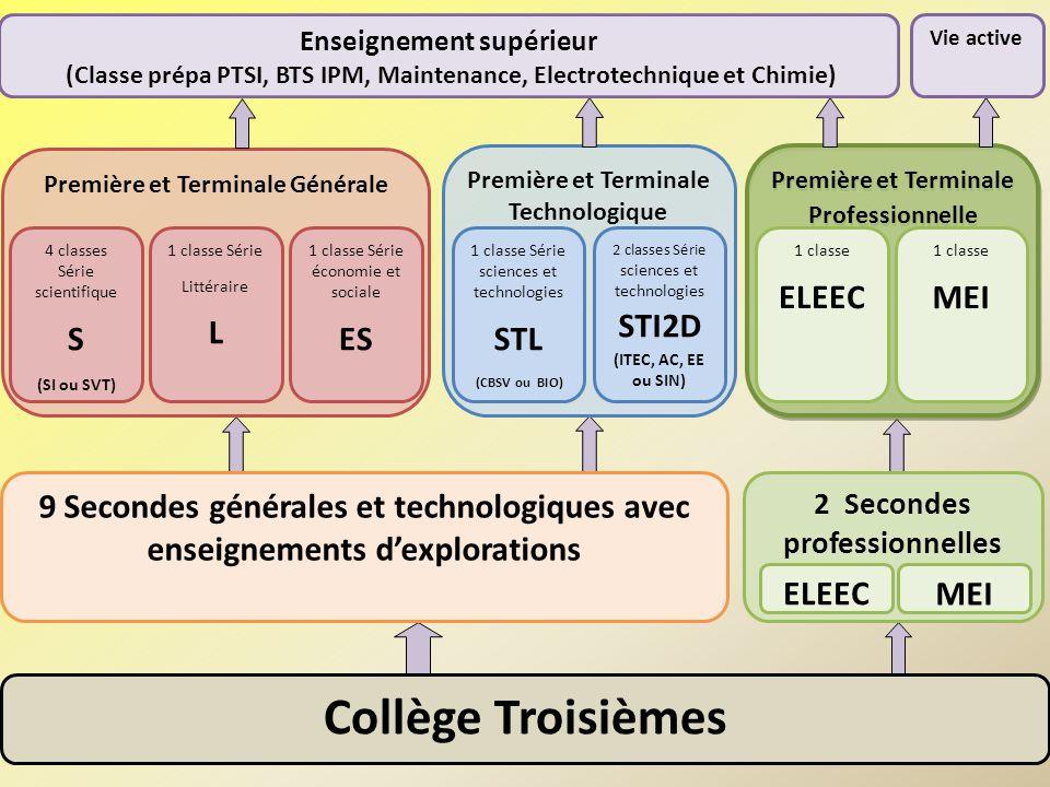 Première et Terminale Générale 4 classes Série scientifique S (SI ou SVT) 1 classe Série Littéraire L 1 classe Série économie et sociale ES Première e