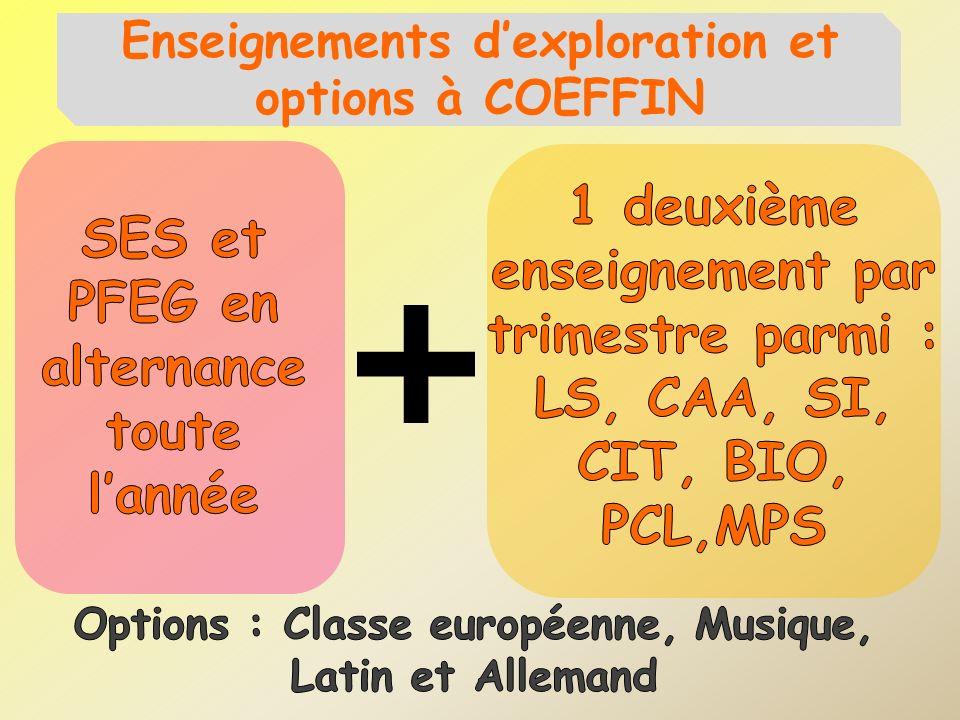Enseignements dexploration et options à COEFFIN