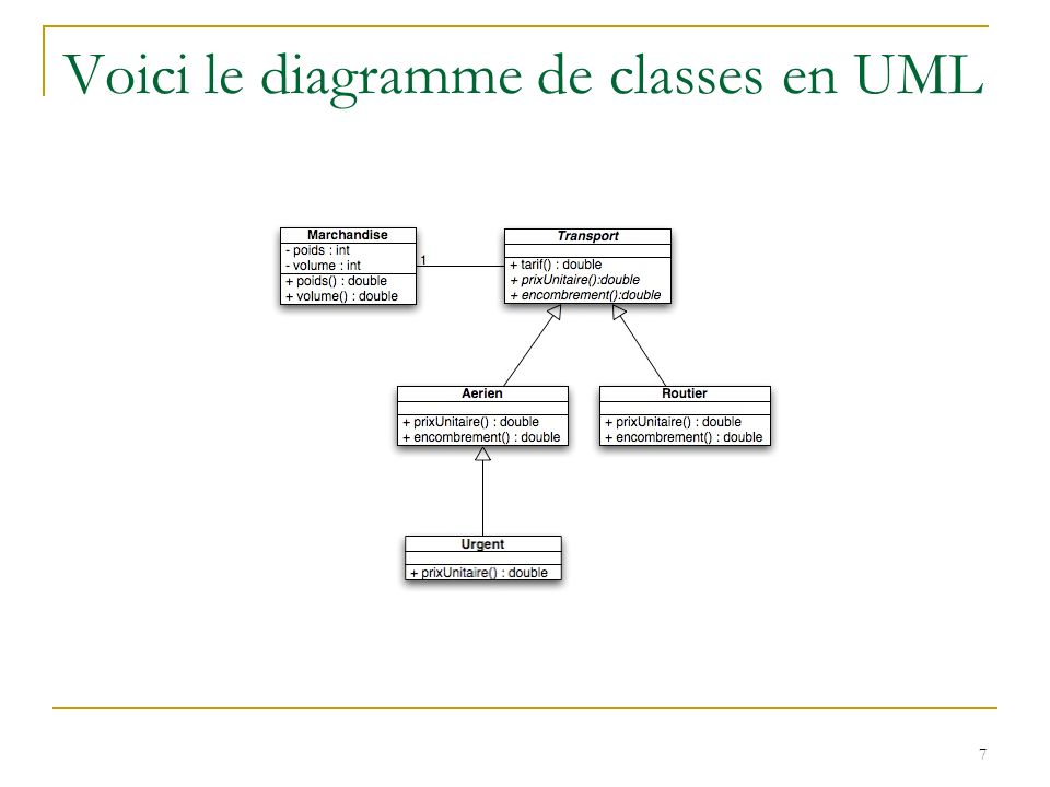 7 Voici le diagramme de classes en UML