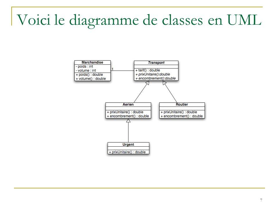 18 public class Chien implements Animal, Aboyer { //implémentations de l interface Animal public void manger(String patee) { System.out.println( Miam, +patee+ ! ); } public void seDeplacer() { System.out.println( déplacement du chien ); } public void respirer() { System.out.println( respiration du chien ); } //implémentations de l interface Aboyer public void aboie() { System.out.println( Ouaf! ); } }